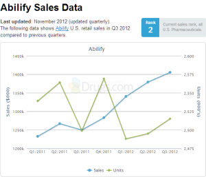 Abilify Sales