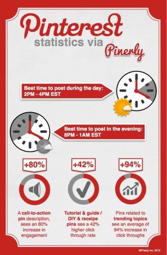 Pinterest Info-Graphic