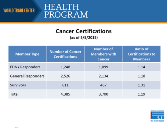 cancer-deaths-world-trade-center-health-program-cdc